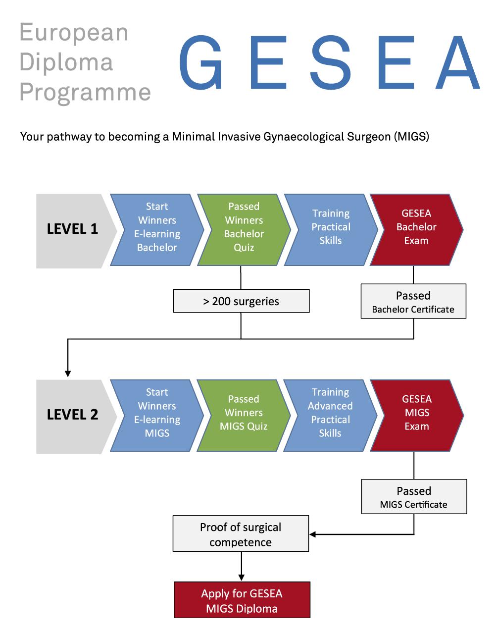 GESEA Pathway